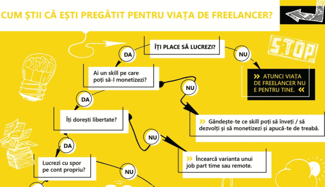 Cum știi că ești pregătit pentru viața de freelancer?