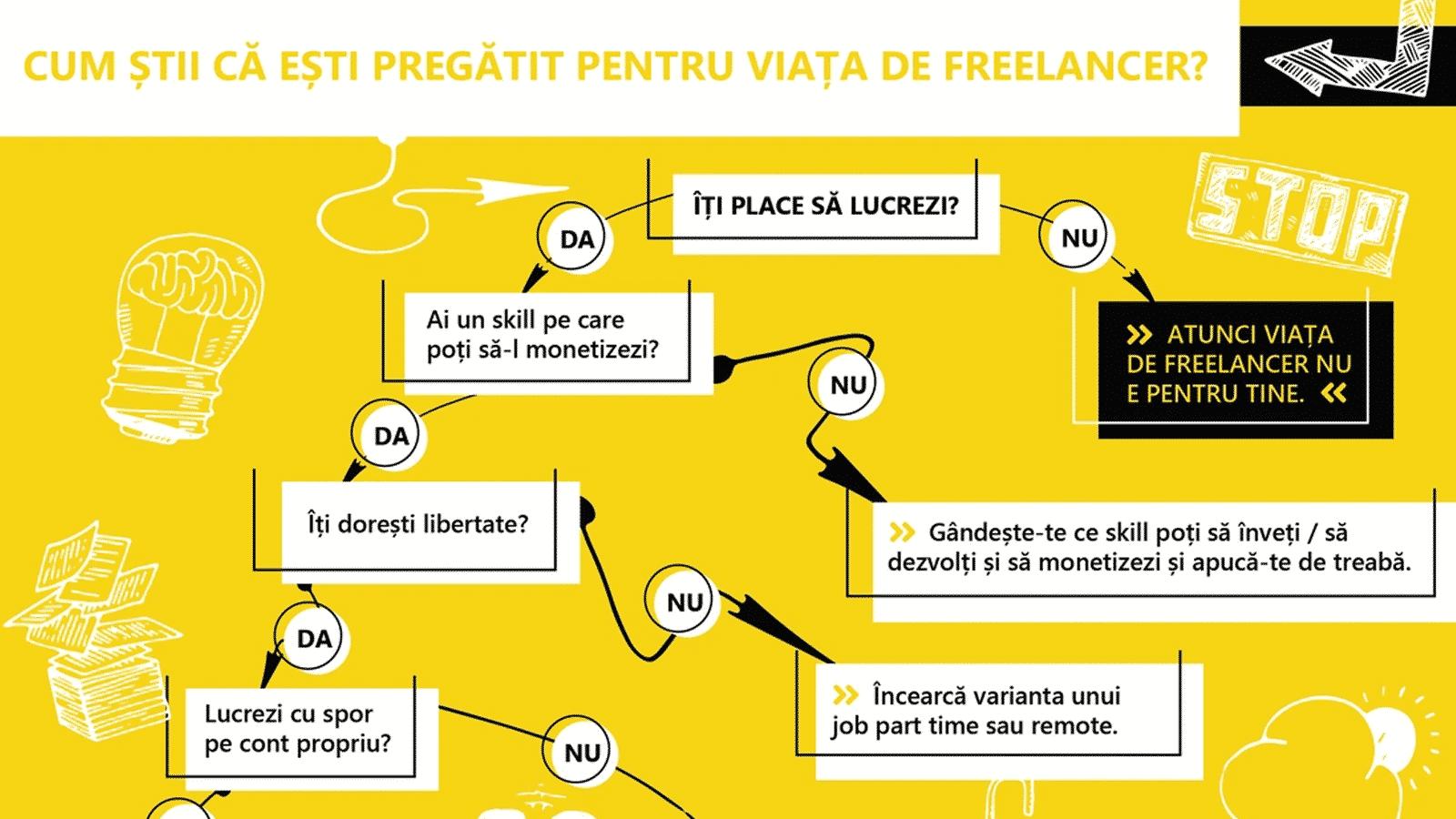 viața de freelancer