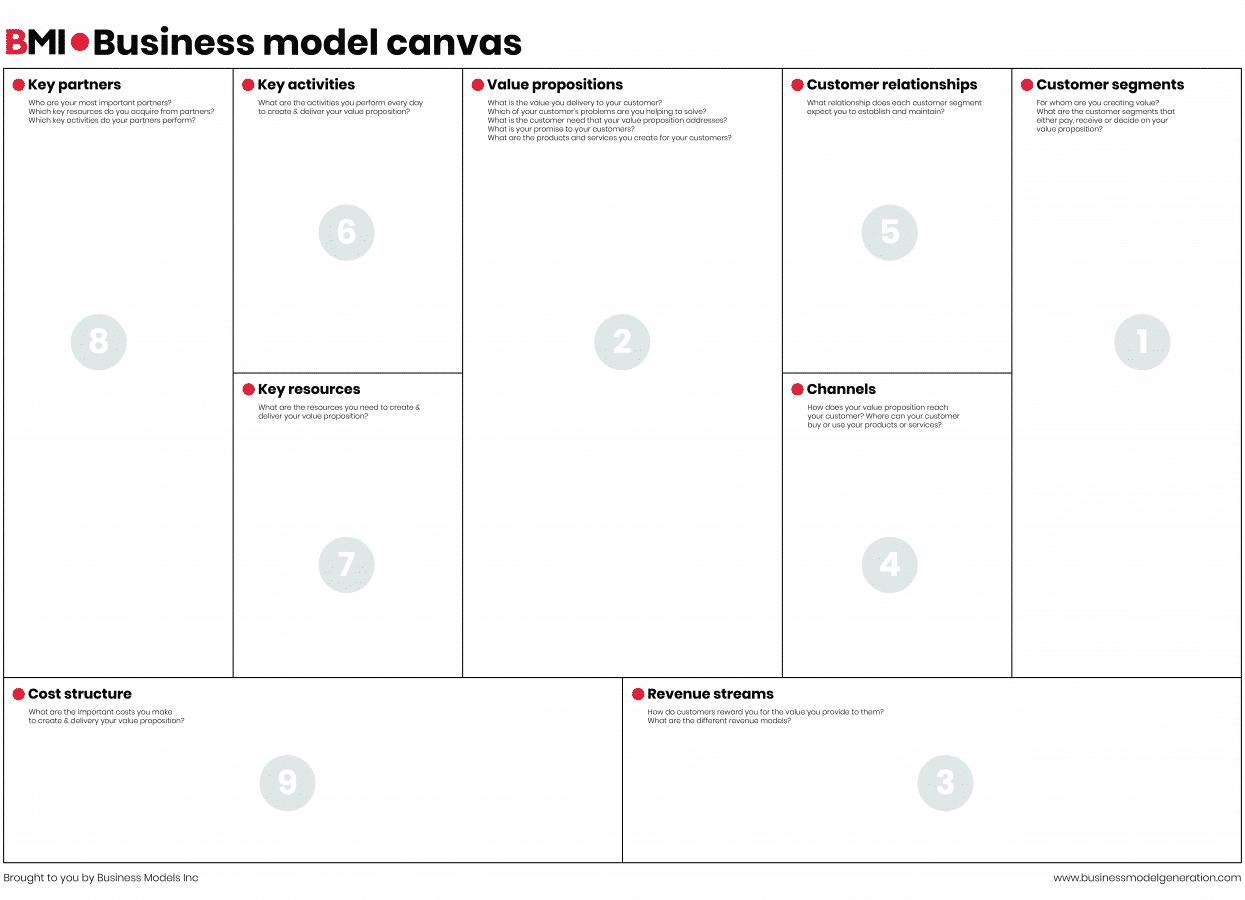 Model de business